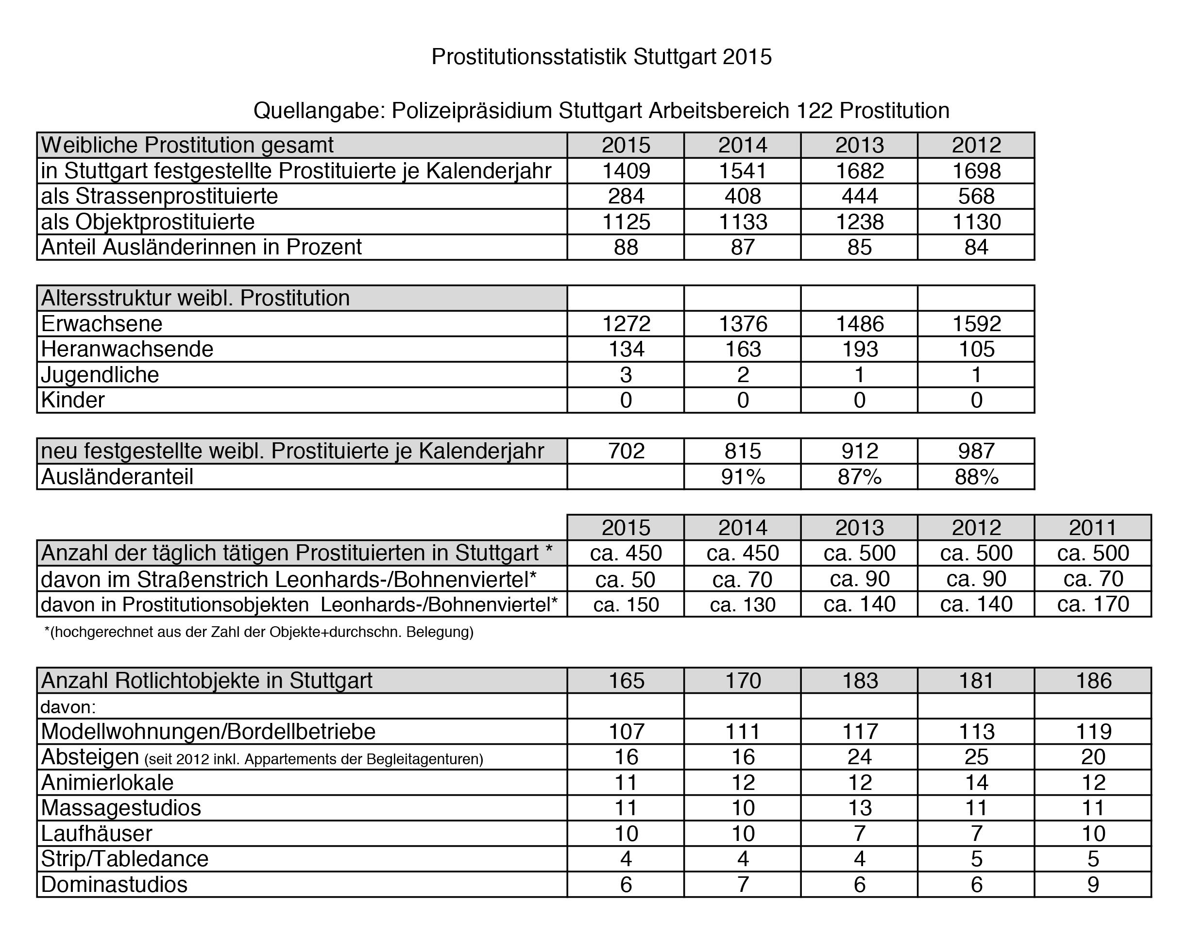 Prost.Statistik2015
